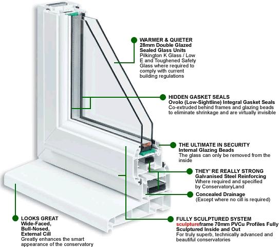 مشخصات فنی پنجره یو پی وی سی ⋆ درب پنجره Upvc کرج