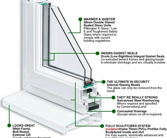مشخصات فنی پنجره یو پی وی سی