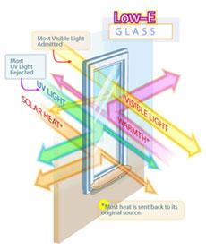 شیشه دوجداره سانرژی