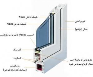 اجزای پنجره
